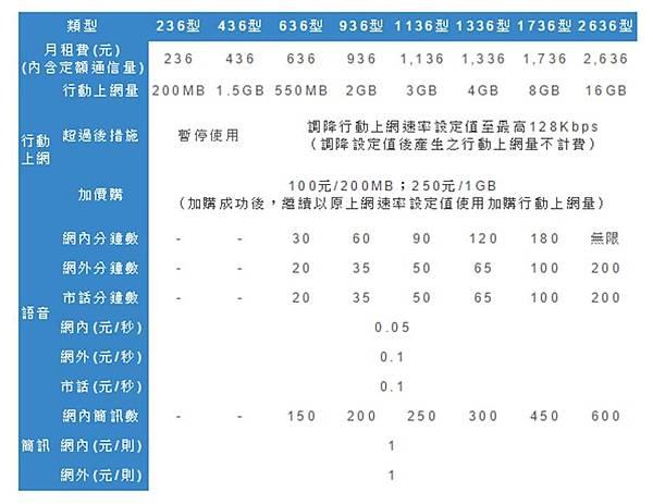 中華電信4g基本方案內容