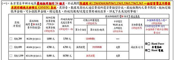 中華電信加值型資費