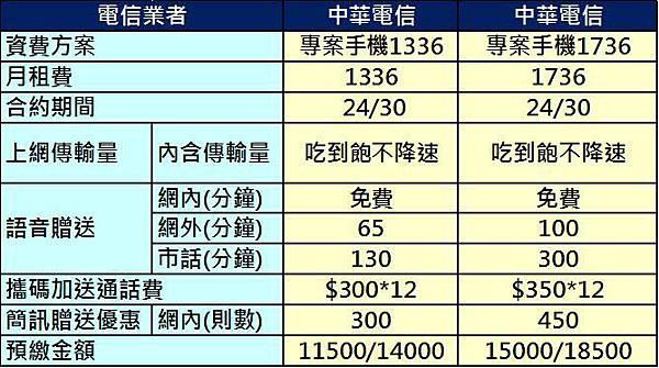 中華專案手機方案