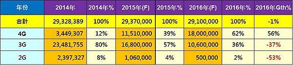 用戶數預估(2016)
