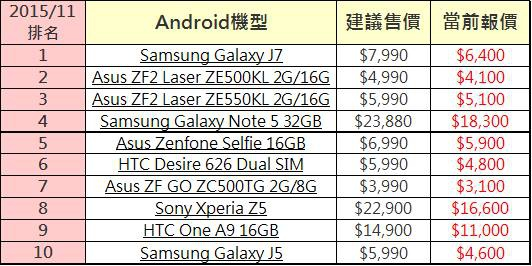 ANDROID手機排行