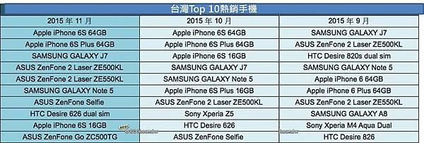 熱銷手機TOP 10