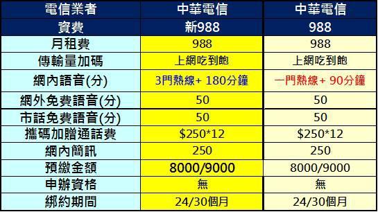 中華新988