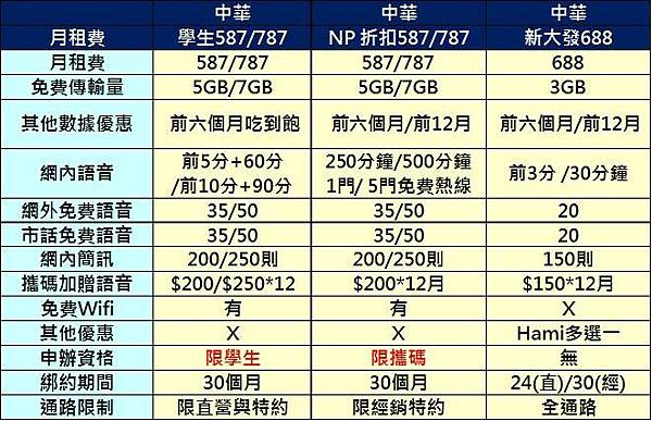 【電信資費】中華電信2016年Q1電信資費攻略懶人包 - 電腦王阿達