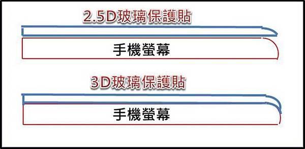 滿版2.5d 與3d
