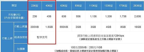 中華4G超量斷網
