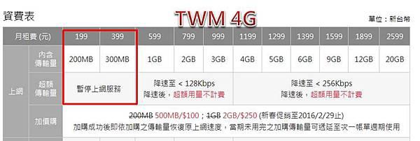 TWM 超量斷網