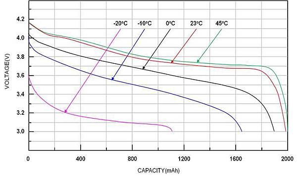 鋰電池不同溫度電壓