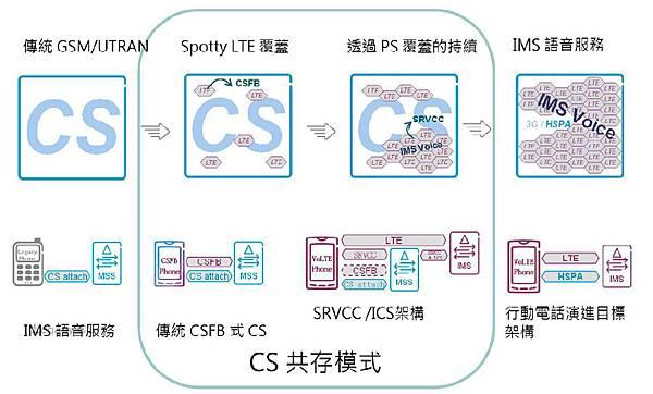 SRVCC與CSFB(3)