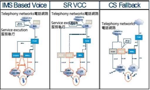 SRVCC與CSFB(2)
