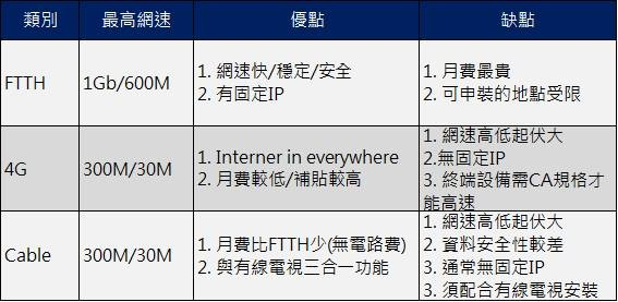 ftth 4g cable差異