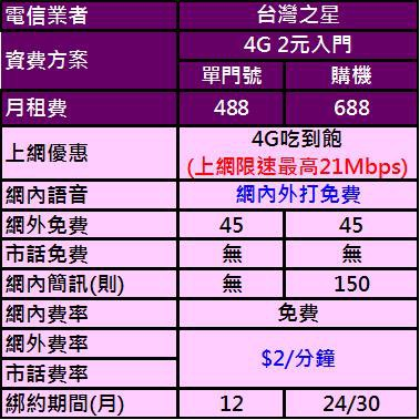 台灣之星488