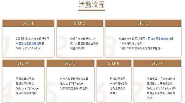 s7活動流程