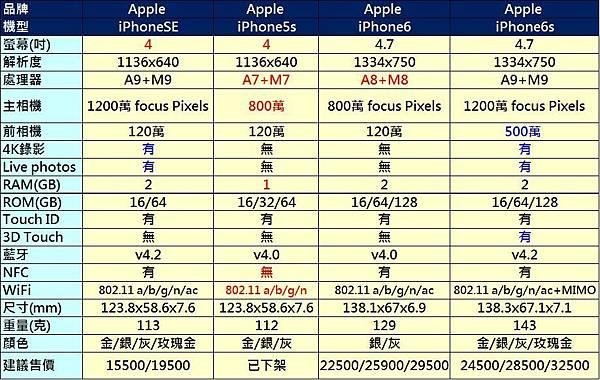iphonese規格表