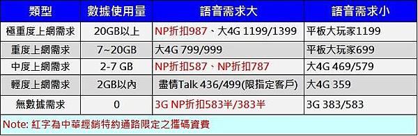 中華電信Q2資費攻略