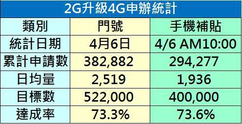 2g升級4g統計