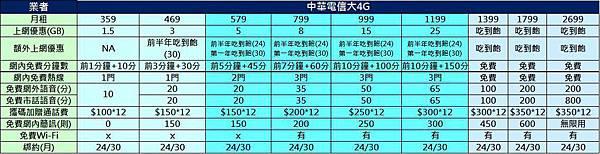 中華電信大4g