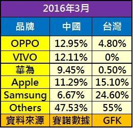中國手機市占
