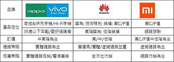 中國品牌行銷策略