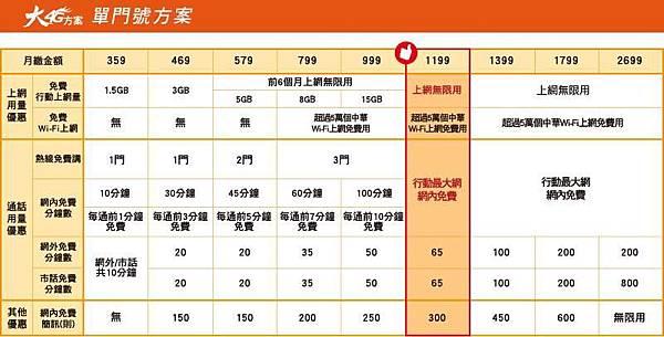 中華電信單門號