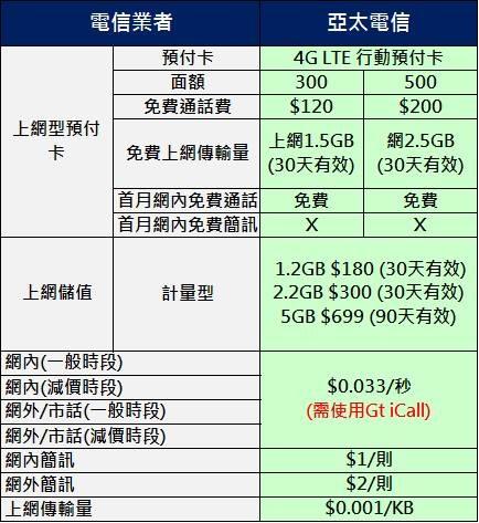 亞太4g預付卡