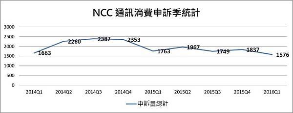 NCC申訴季統計