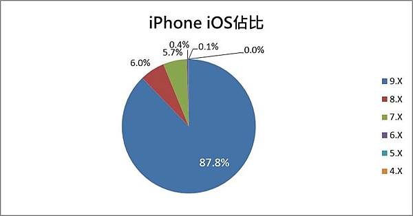 iphone ios