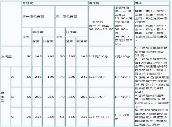中華電信基本市話