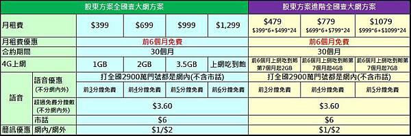 亞太股東資費表