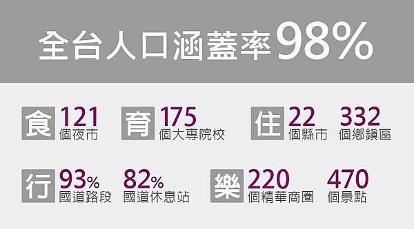 台灣之星人口涵蓋率