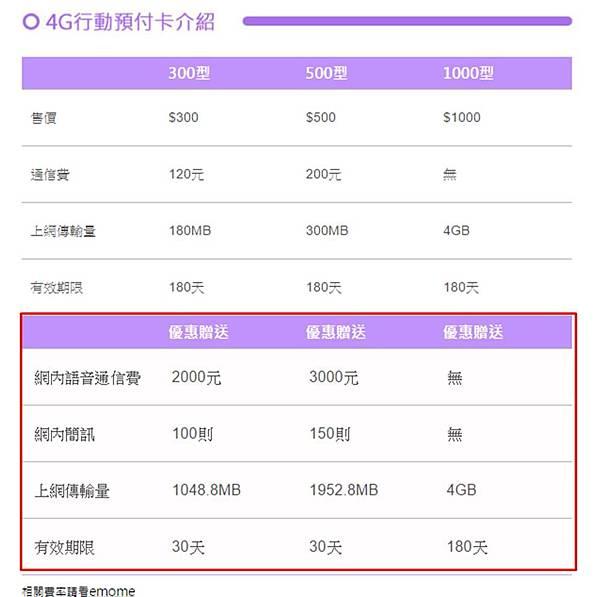 中華4g預付卡