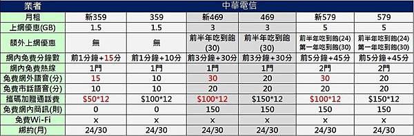 中華新大4G 359以上