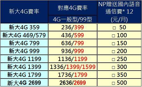中華NP贈送12個月國內通信費