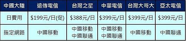 中國日租型漫遊