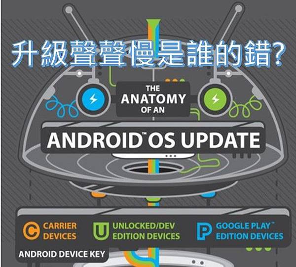 升級android