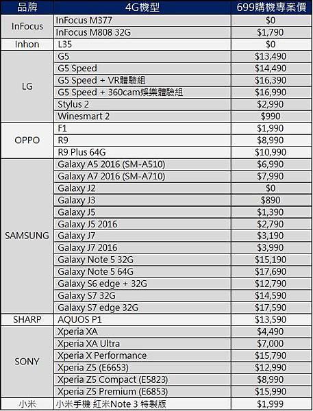 CHT 699專案價2