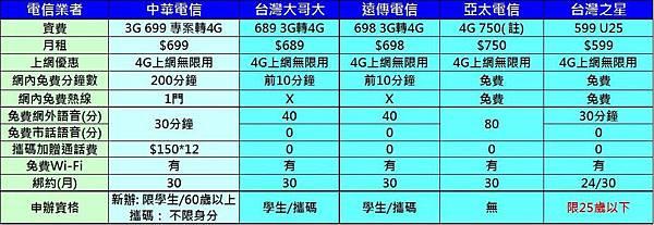 cht 699新資費競業比較