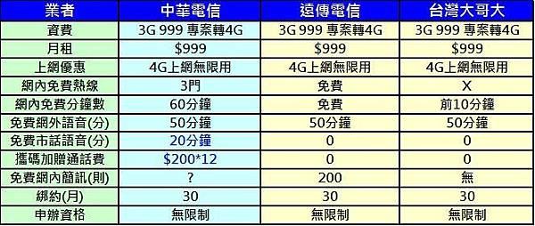 中華999競業資費比較