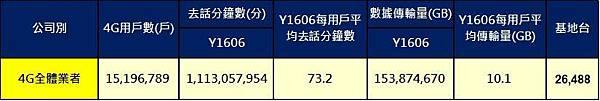 NCC台灣通訊統計