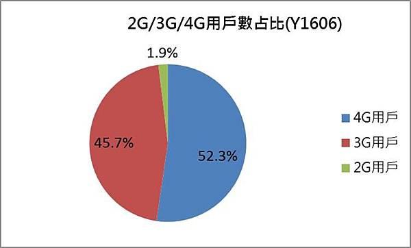 4G3G2G用戶數