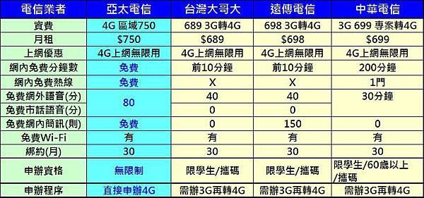 亞太750資費比較