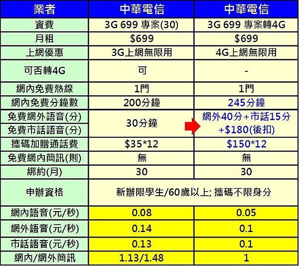cht 3g 699升4G