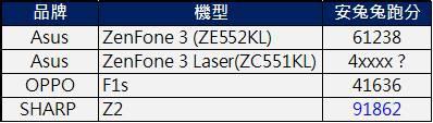 z2跑分比較