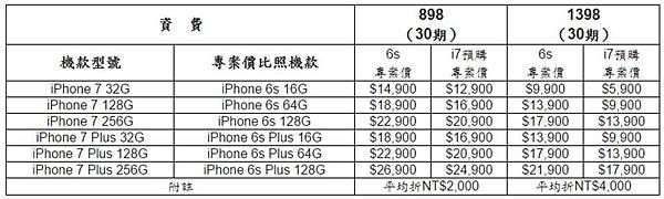 Apple iPhone7 與iPhone7 Plus 預購活動懶人包