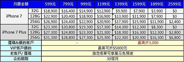 最高折3000元
