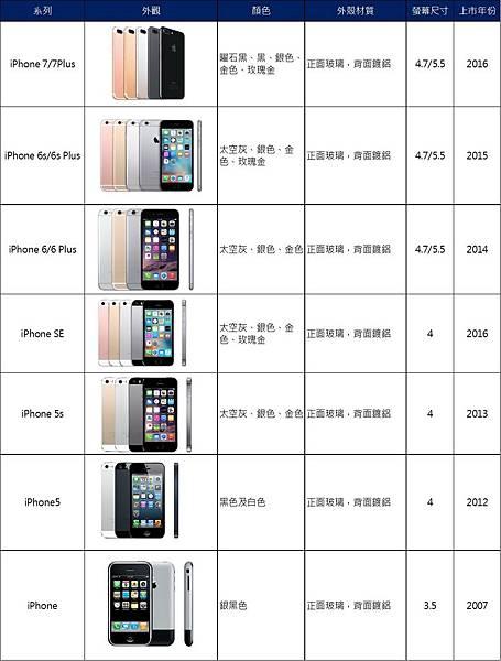 iphone歷代 1