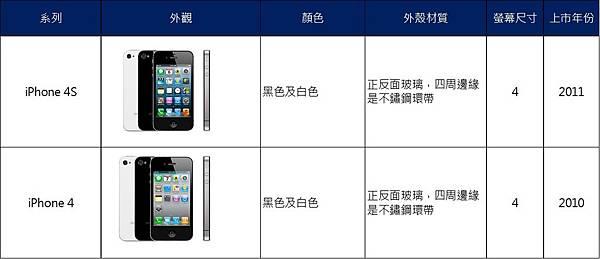 iphone歷代2