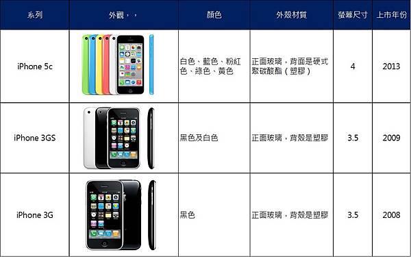 iphone歷代3