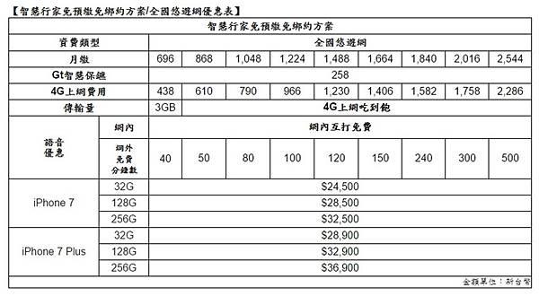 亞太智慧行家資費表