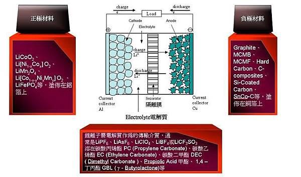 鋰電池結構